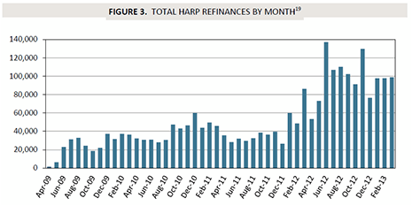 HARP Refinance by Month
